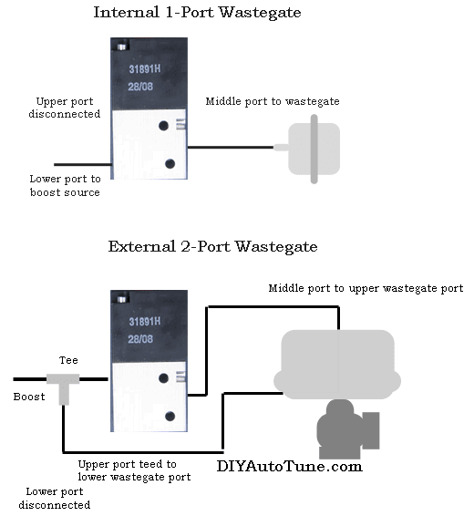Mac Valve Electrical Wiring - Wiring Diagram Site on