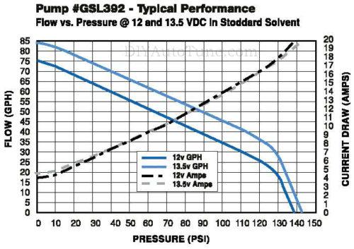 walbro gsl392 255lph fuel pump