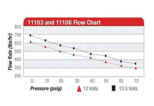 Aeromotive 11106 700HP fuel pump
