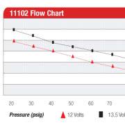 Aeromotive 11102 Pro Series Fuel Pump