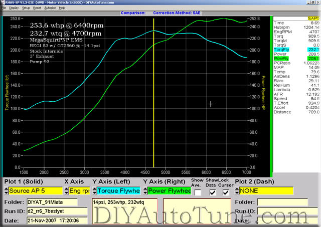 DIYAutoTune.com's Turbo Miata Dyno Plot HP and TQ