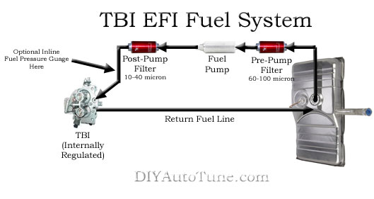 Megasquirt Carb To Efi Conversion Part 1 Tbi Fuel Only Rhdiyautotune: Tpi Fuel Lines Schematic At Elf-jo.com