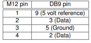 M12 pin 1 - DB9 pin 9, M12 pin 2 - DB9 3, M12 3 DB9 5, M12 4 DB9 2