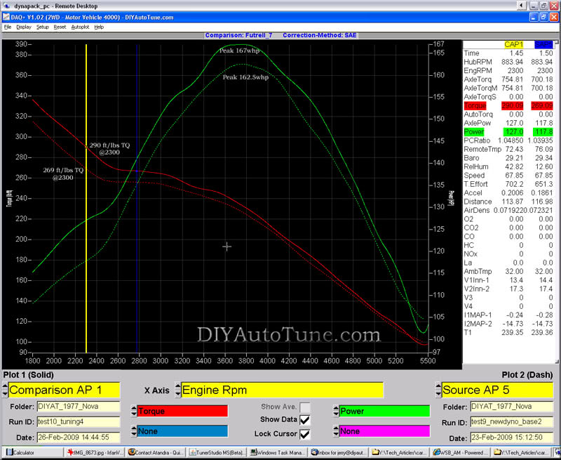 Dyno Results of MegaSquirted Nova with TBI EFI and Ignition Control