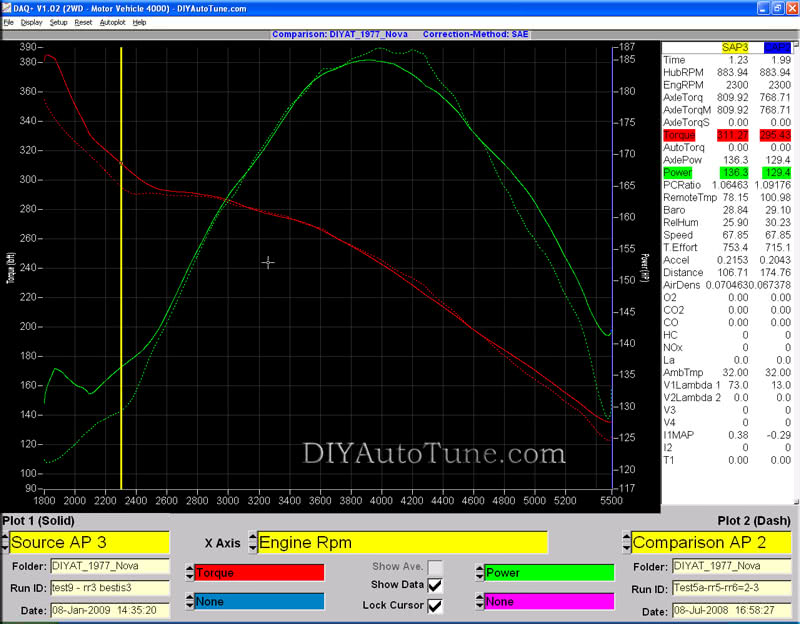 MegaSquirt Carb-to-EFI Part1 Dyno Results