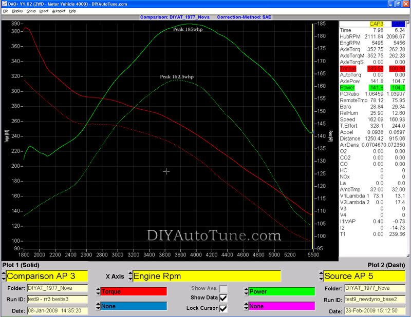 Comparison of this setup on old and new dyno